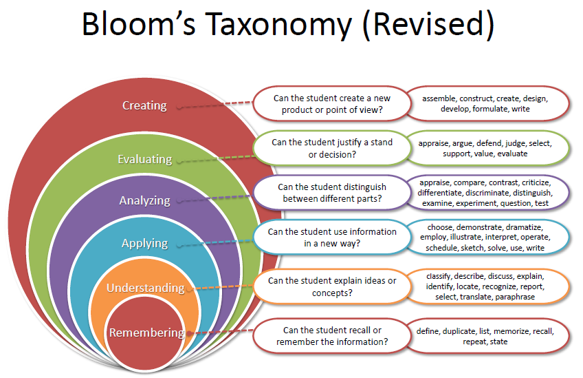 2015.02.04 CriticalThinking_Figure 2_Blooms Taxonomy