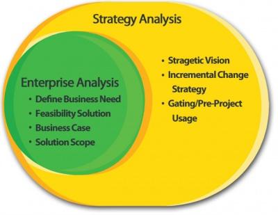 Strategy-Analysis