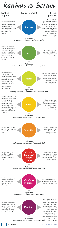 kanban vs scrum infographic