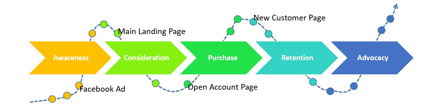 digital customer journey map