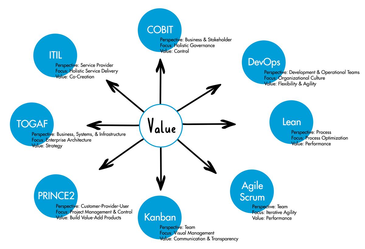 it management frameworks
