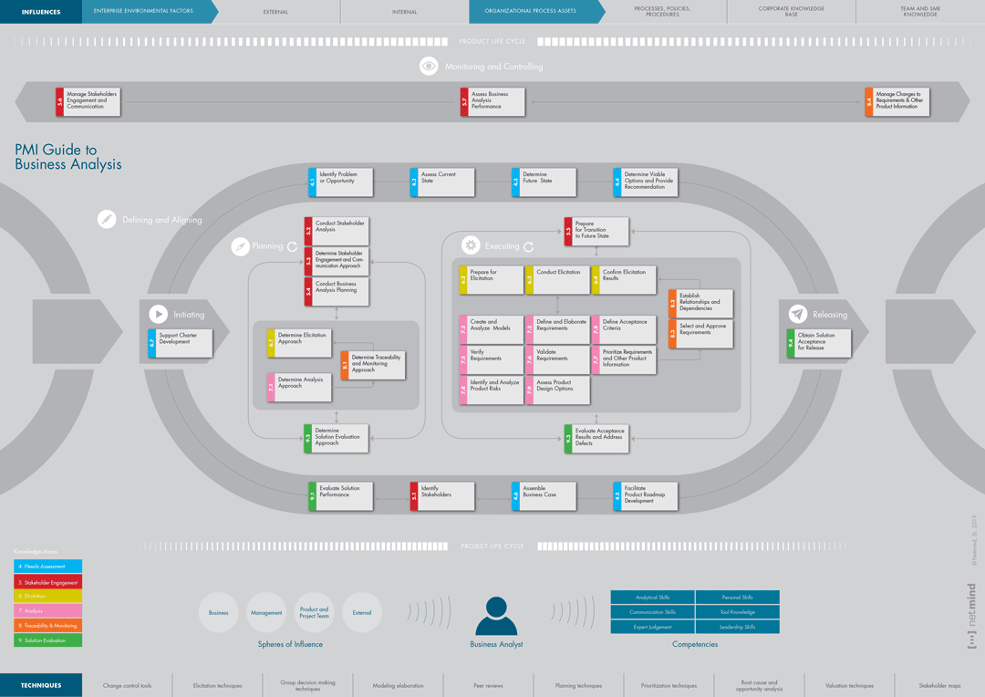 guide to business analysis infographic