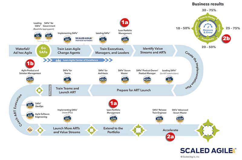 safe 5.0 implementation roadmap