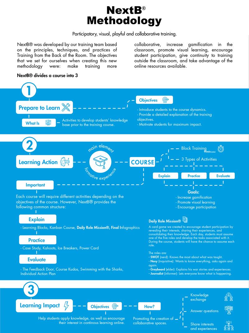 nextb training methodology infographic