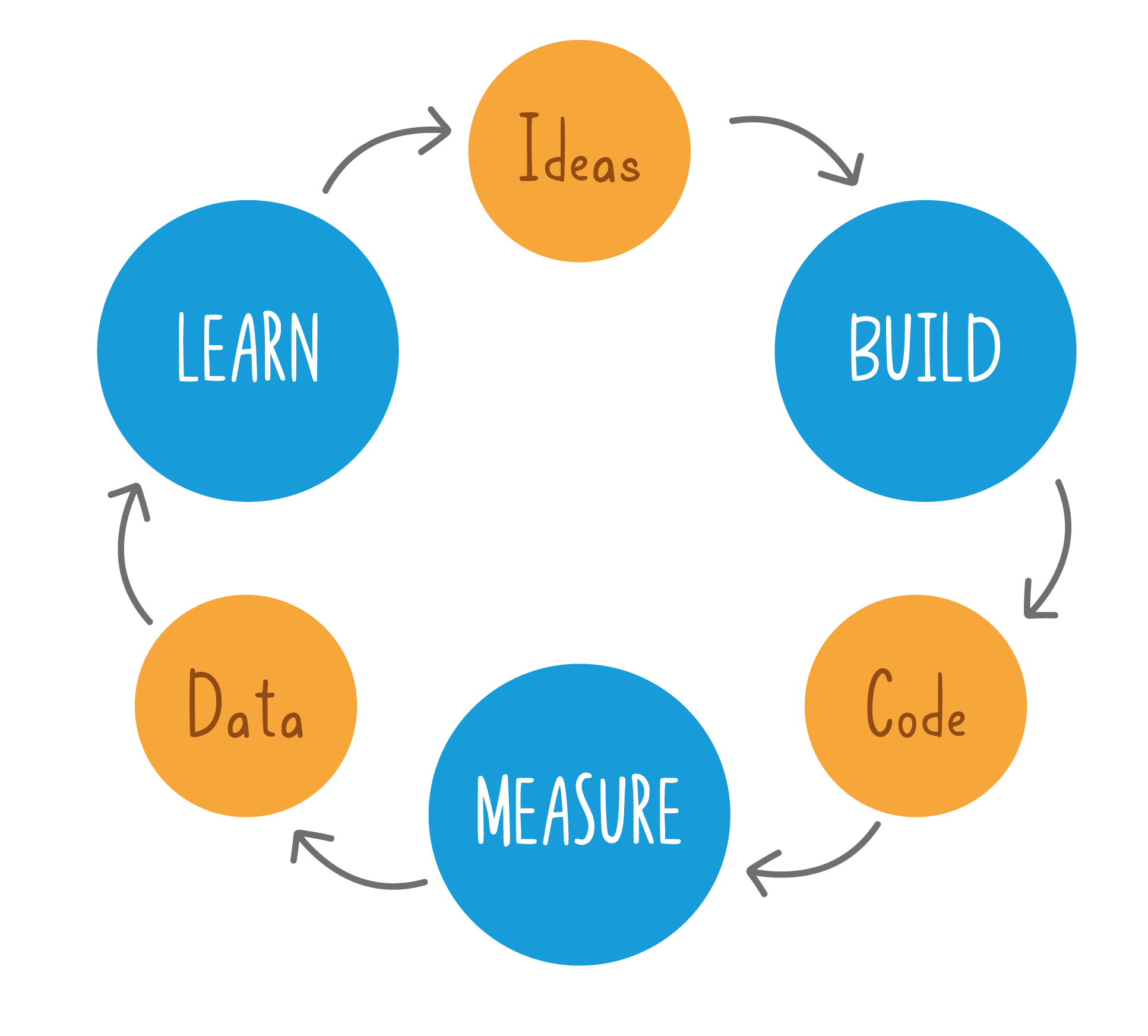 what is lean startup