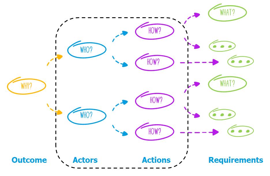 measuring user behavior_impact mapping