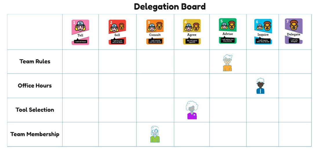 delegation boards