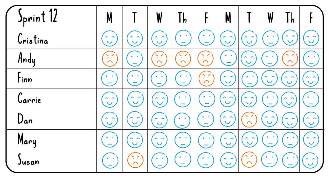 aligning agile team_niko niko calendar