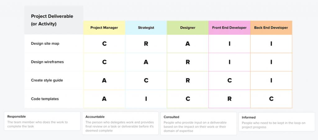 aligning agile team_raci