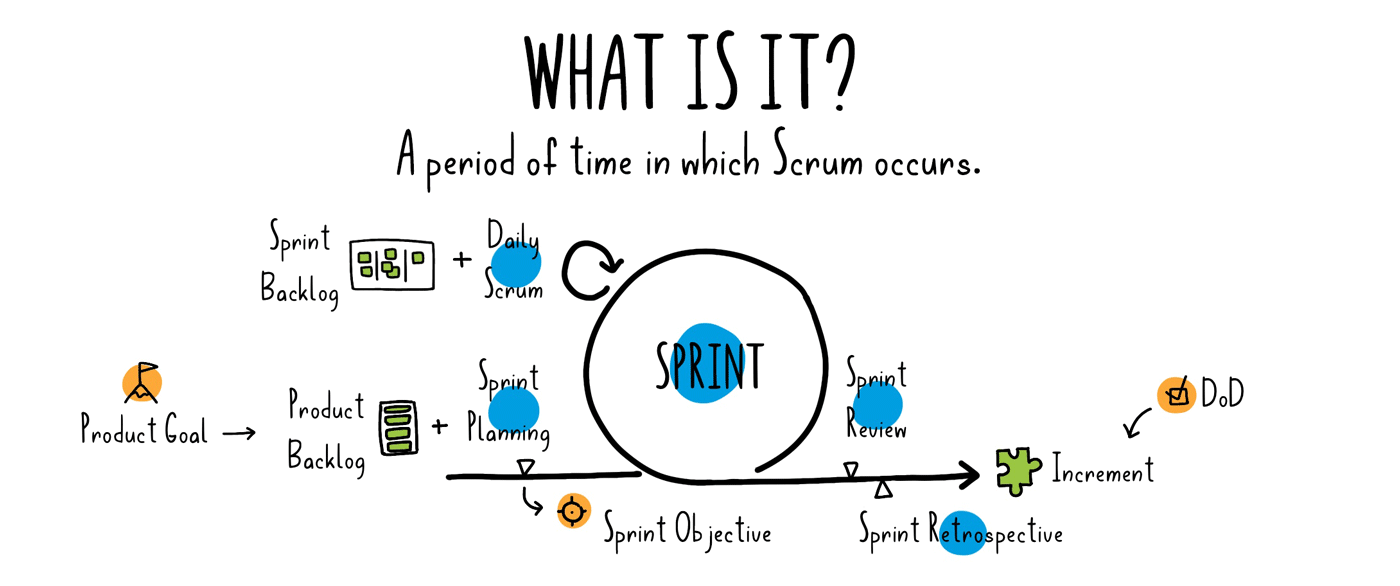 what is a sprint