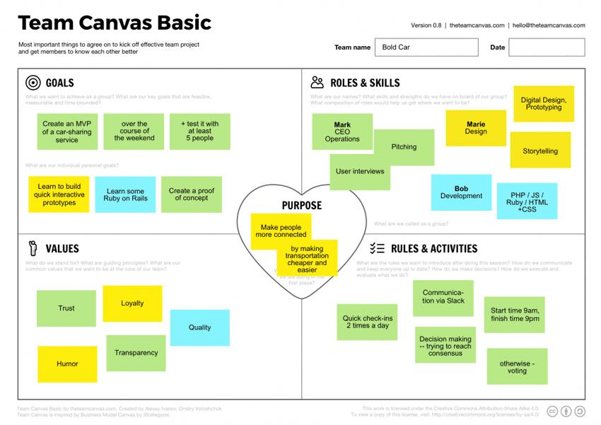 aligning agile team_team canvas