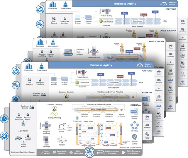 scaled agile framework_the big picture
