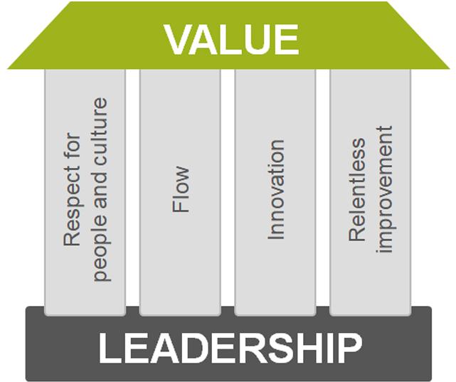 scaled agile framework_house of lean