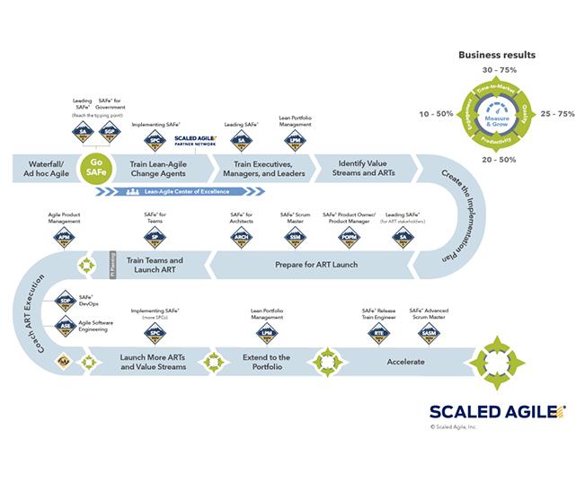 scaled agile framework_implementation roadmap