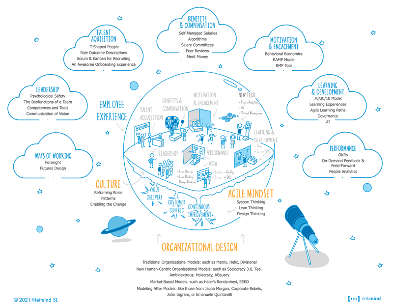 agile in hr infographic