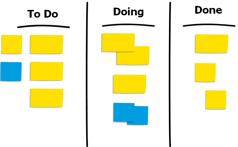 principles of kanban_board1