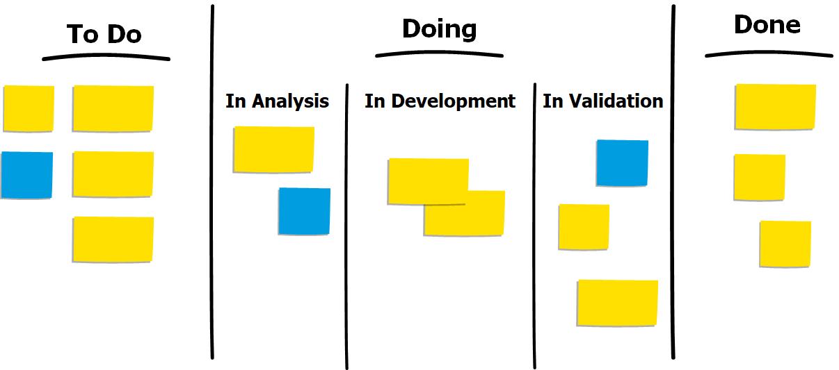 principles of kanban_board2