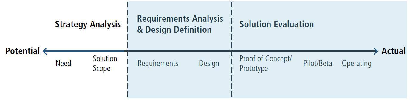 Innovacion-y-Business-Analysis