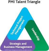 pmi-project-manager-talent-traingle