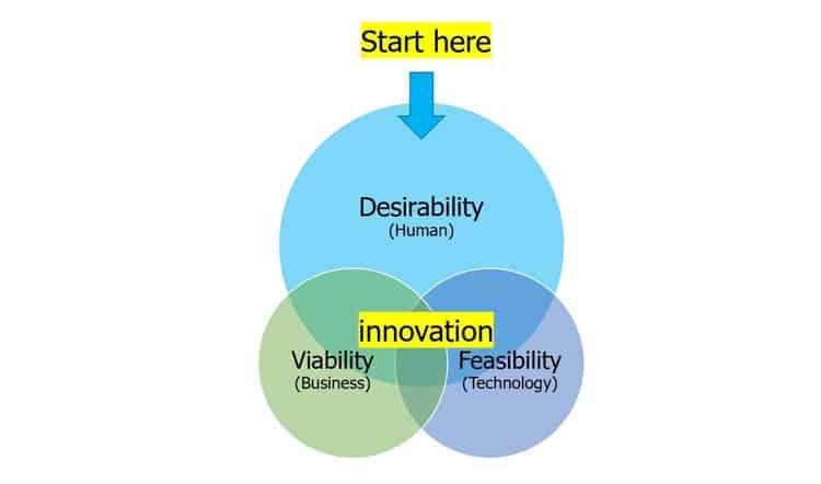 ¿Cómo funciona el Design Thinking?