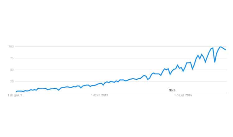 Gráfico de Design Thinking