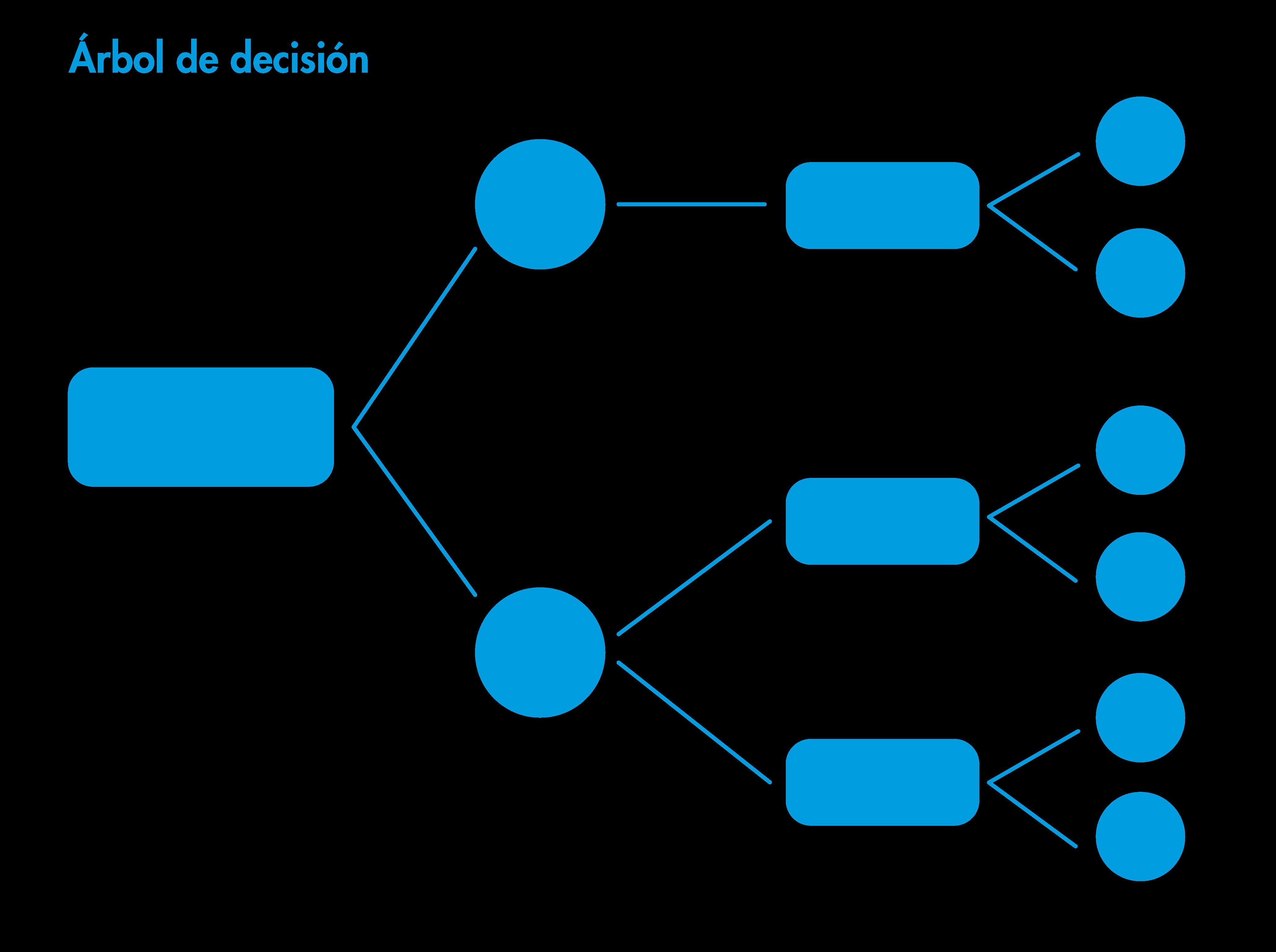 Árbol de decisión ilustración