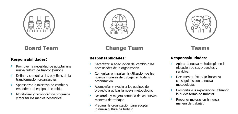 Roles y responsabilidades de Governance