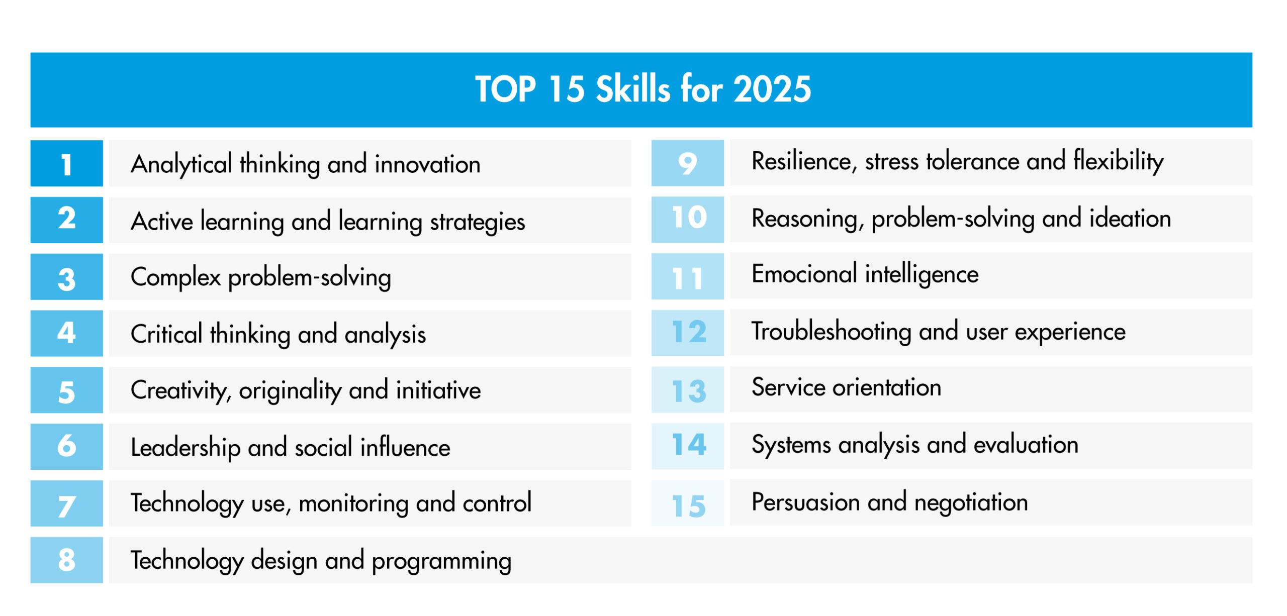 top 15 habilidades para 2025