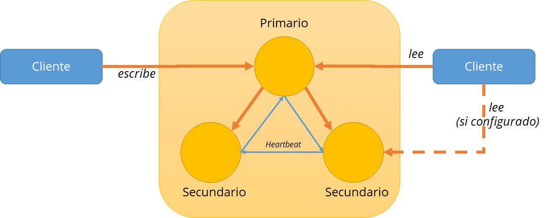 MongoDB para Big Data – replicación y sharding (I) 0