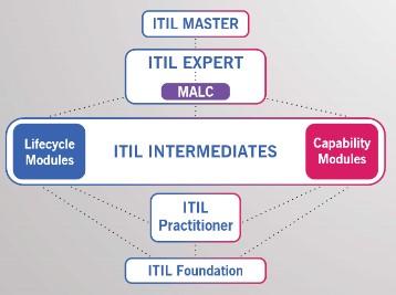 certificación-itil